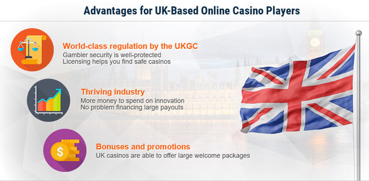 Infographic by Top UK Casinos