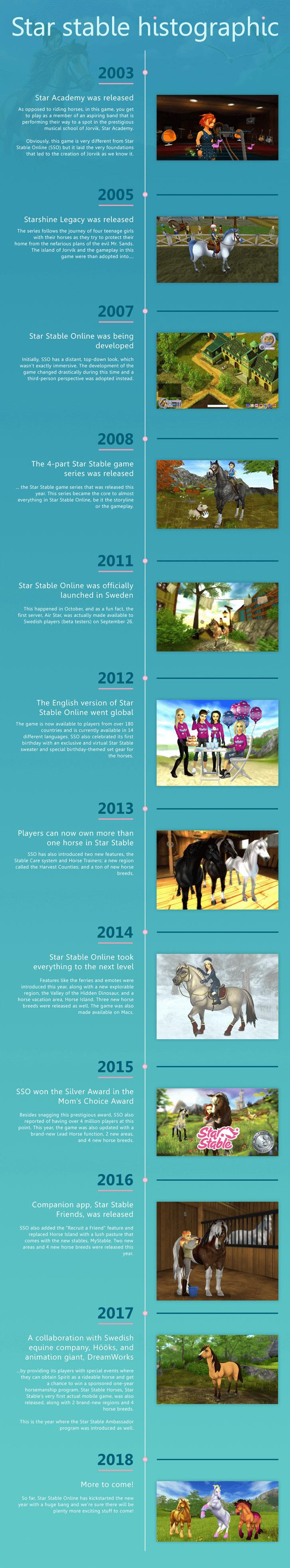 History of Star Stable Online Infographic