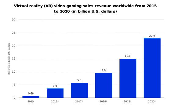 VR Game Market Growth