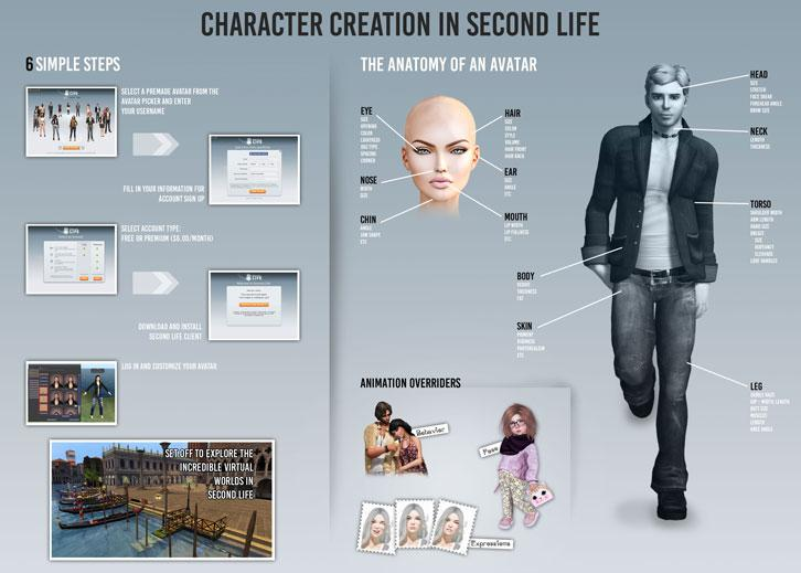 Ingraphic: Character Creation in Second Life