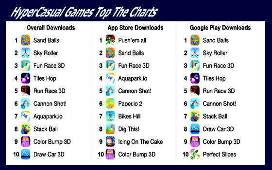 HC Games Top Charts